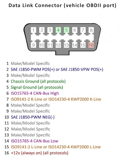 obd2 data port