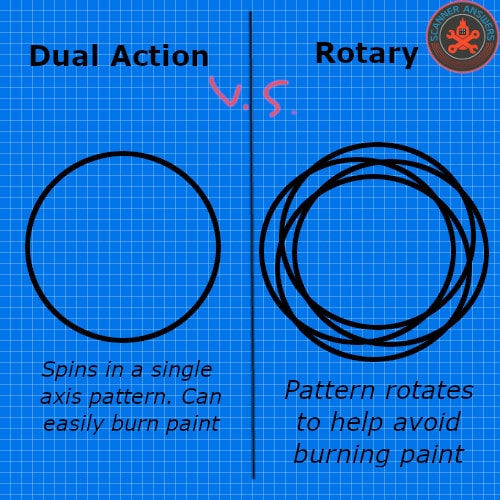 polisher vs rotary buffer pattern
