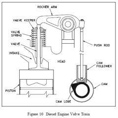 Valve Train with rocker arms