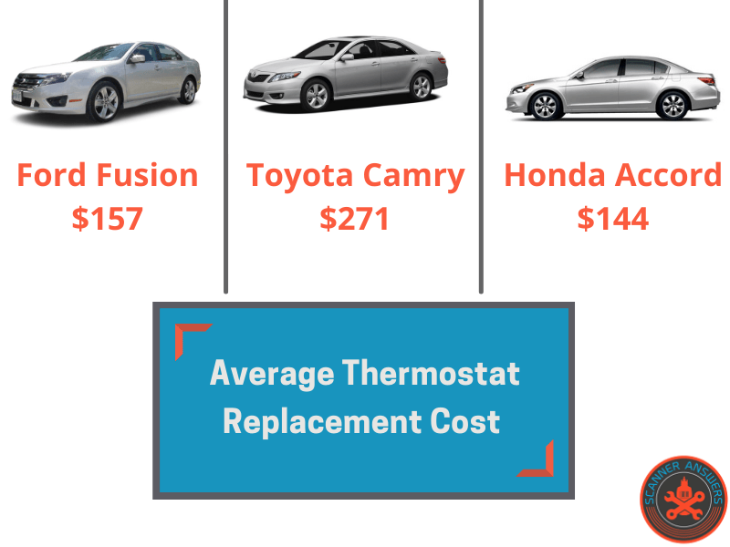 Thermostat Replacement Cost for accord camry fusion