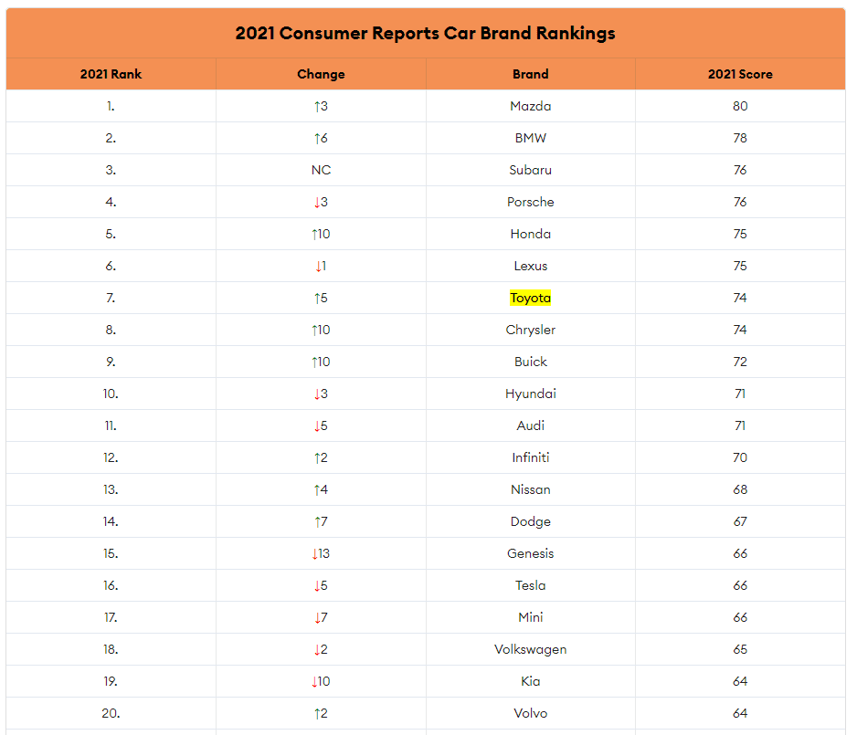 2021 top reliability consumer reports
